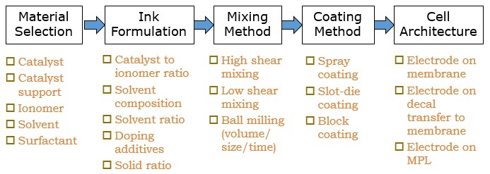 MEA Design, Processing, and Integration | Thermal and
